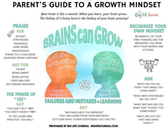 growth mindset for parents